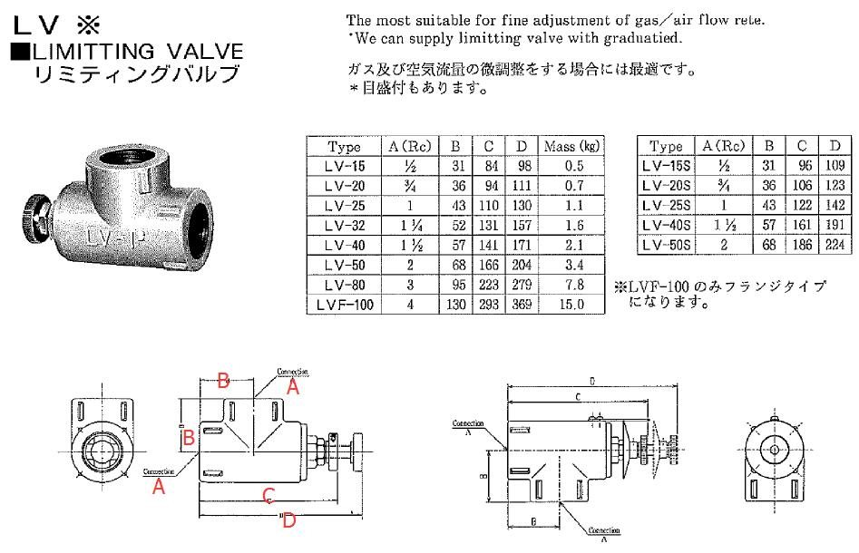 HOPE Limitting Valve Size