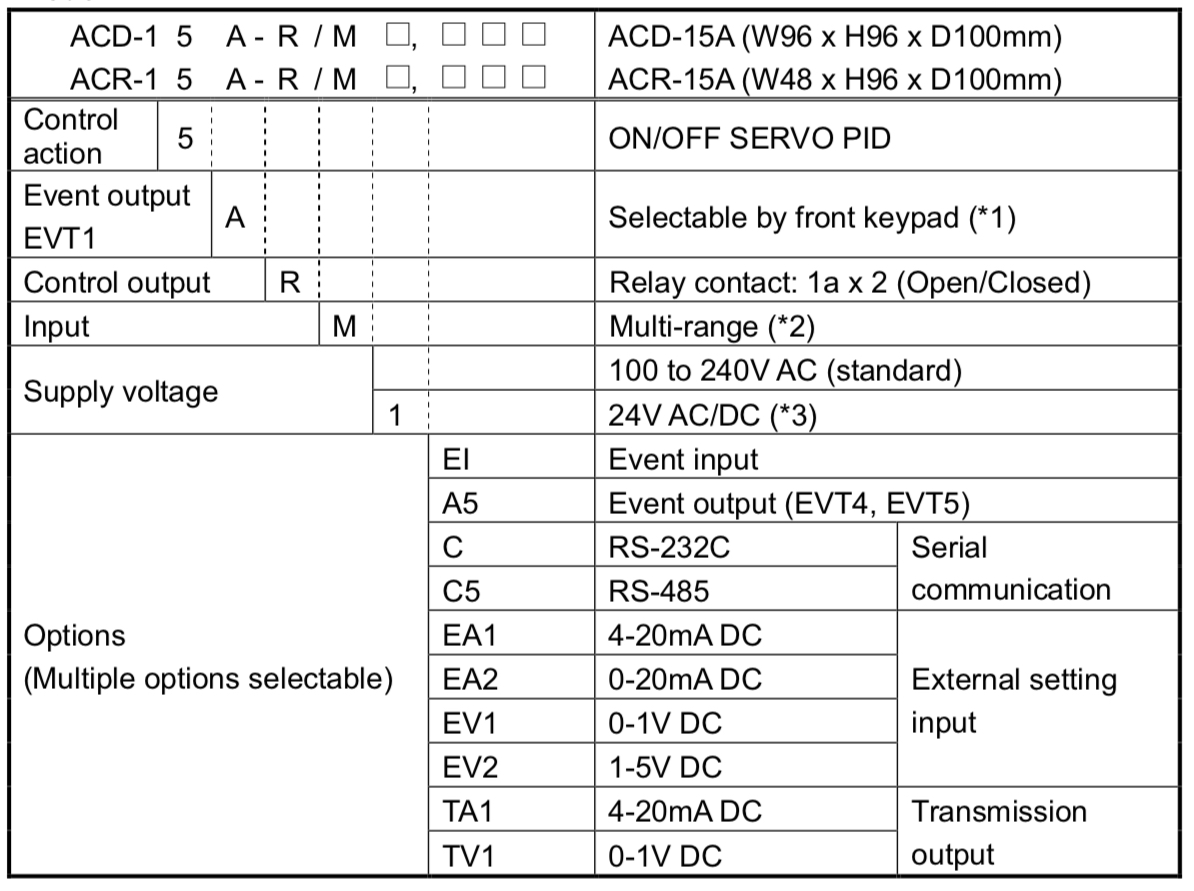 ACD-15A Selection Guide